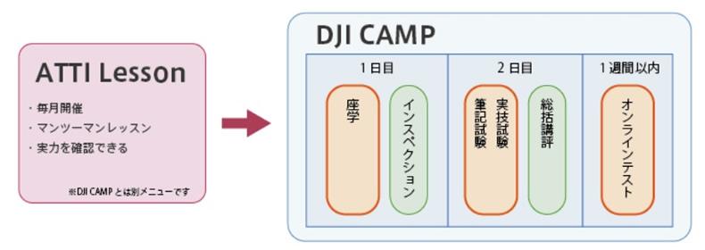 DJIキャンプイメージ.jpg